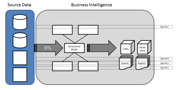 An Iterative and Incremental Approach for BI Projects