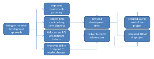 Iterative Software Development Applied to Business Intelligence