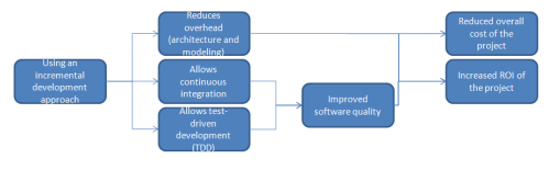 Incremental Software Development Applied to Business Intelligence