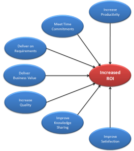 increased return on investment by using an agile approach