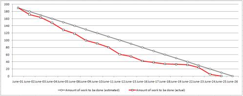 Scrum Burn Down Chart