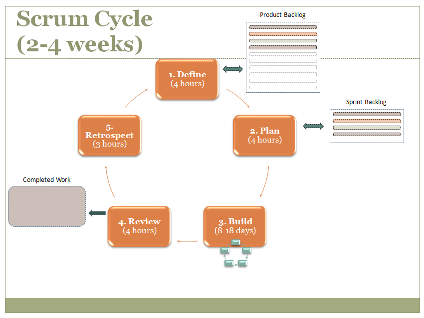 Sprint Cycle Scrum The Scrum Cycle