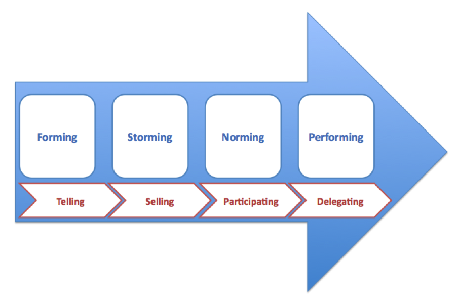4 stages of group development