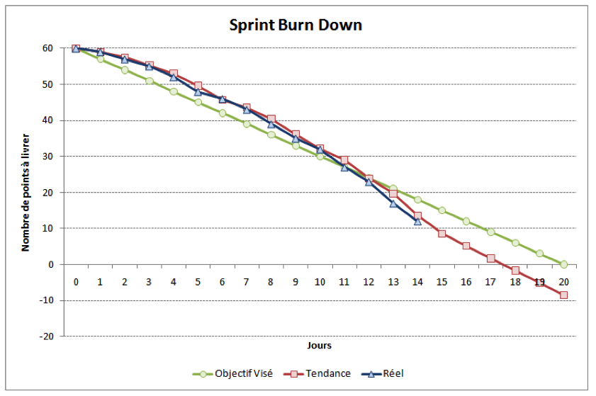 The Release Burn Down Chart  Project Burndown Chart Template